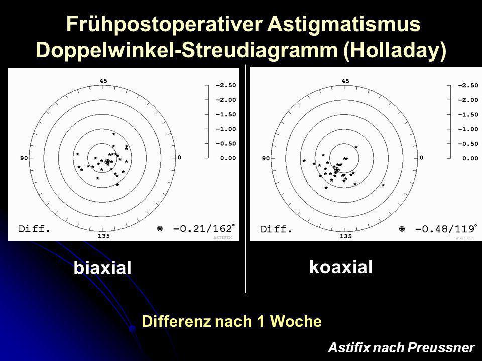Frühpostoperativer Astigmatismus Doppelwinkel-Streudiagramm (Holladay)