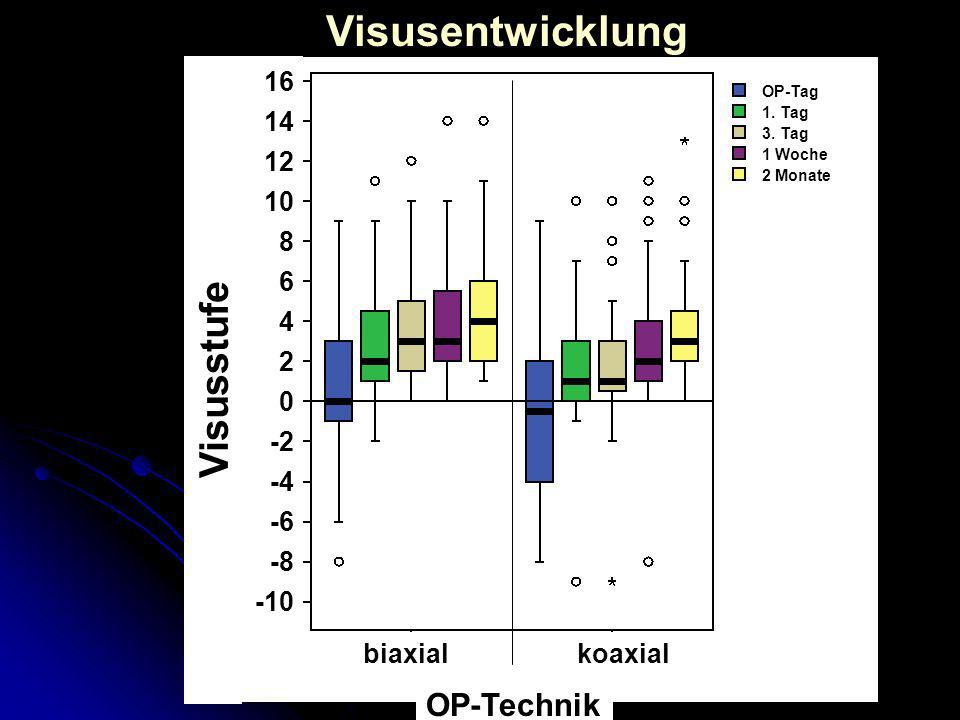 Visusentwicklung Visusstufe OP-Technik 16 14 12 10 8 6 4 2 -2 -4 -6 -8