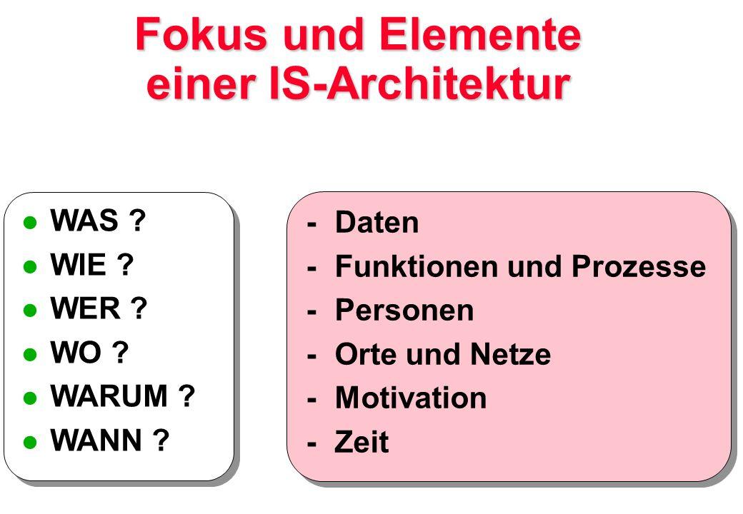 Fokus und Elemente einer IS-Architektur