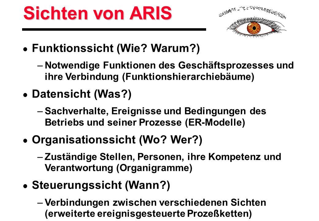 Sichten von ARIS Funktionssicht (Wie Warum ) Datensicht (Was )