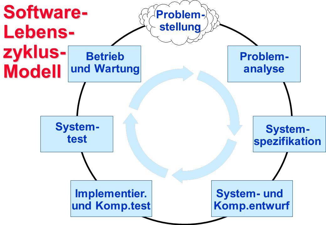 Software- Lebens- zyklus- Modell