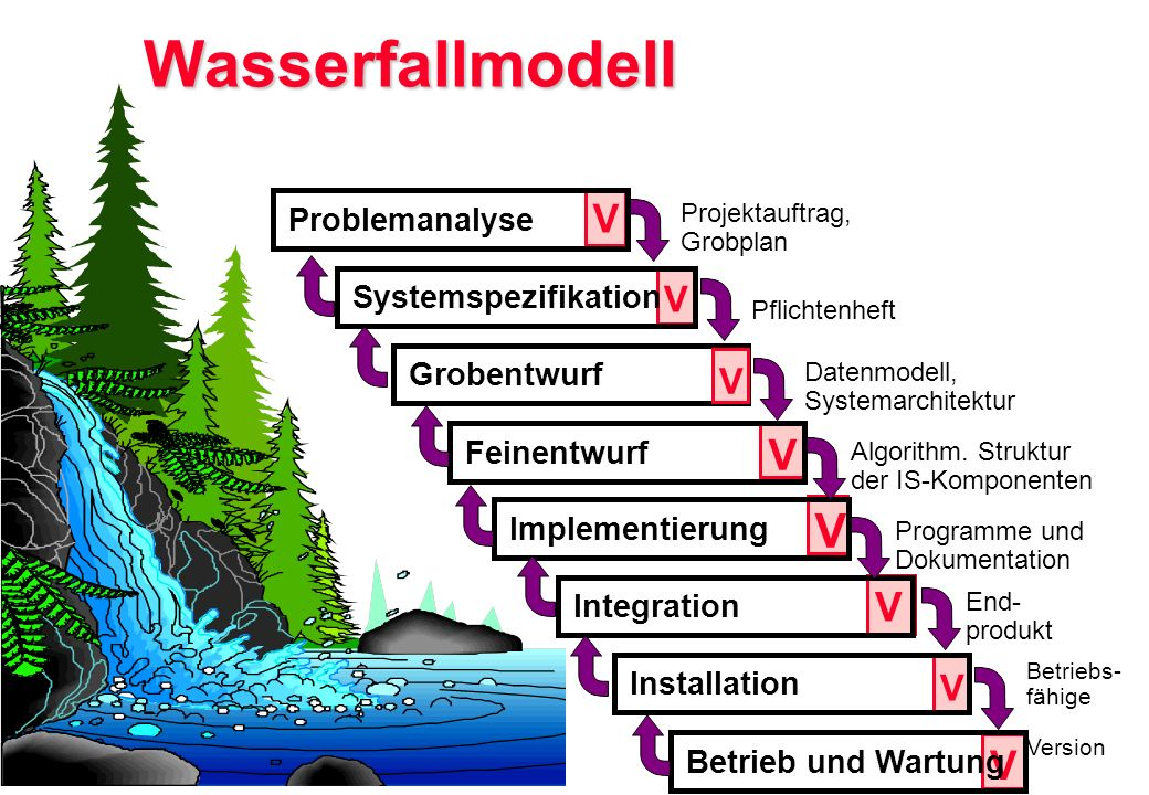 Wasserfallmodell V V V V V V V V Problemanalyse Systemspezifikation