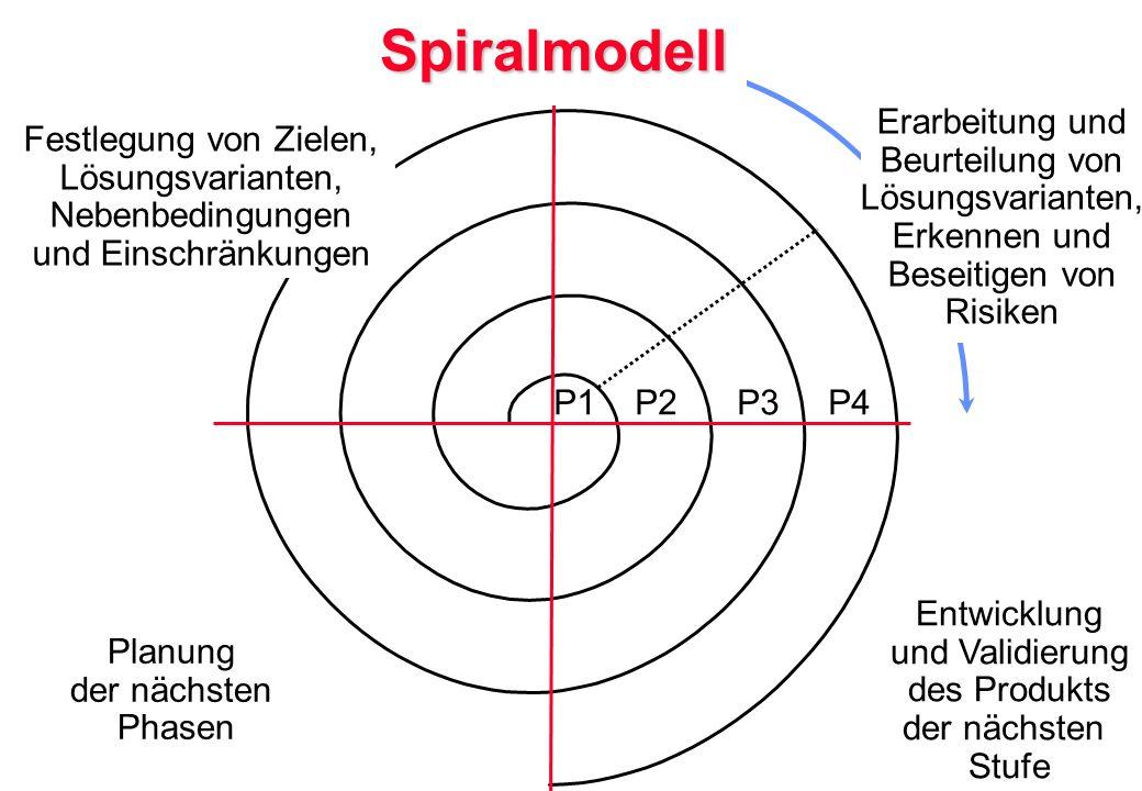 Spiralmodell Erarbeitung und Beurteilung von Lösungsvarianten,