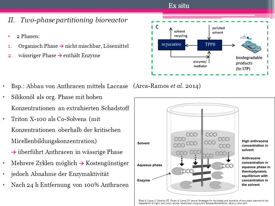 II. Two-phase partitioning bioreactor