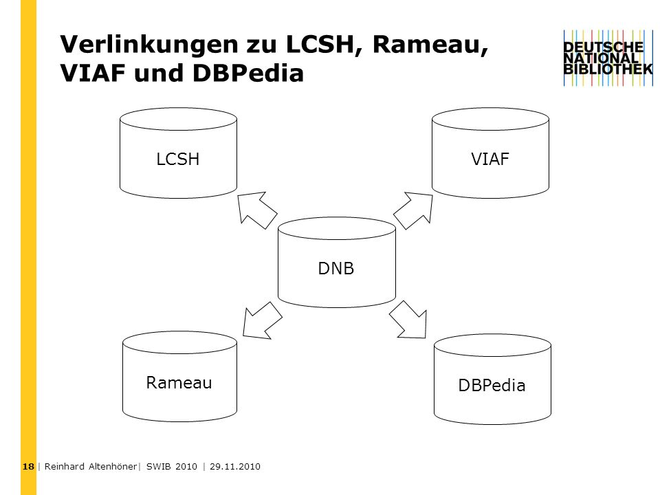 Verlinkungen zu LCSH, Rameau, VIAF und DBPedia