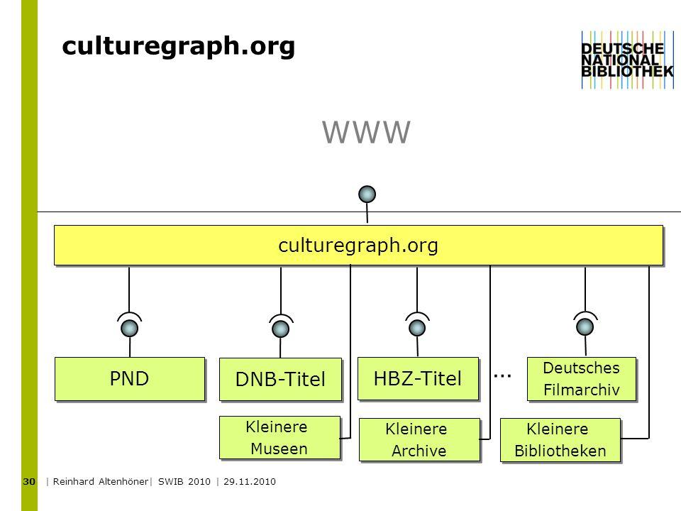 WWW culturegraph.org … culturegraph.org PND DNB-Titel HBZ-Titel