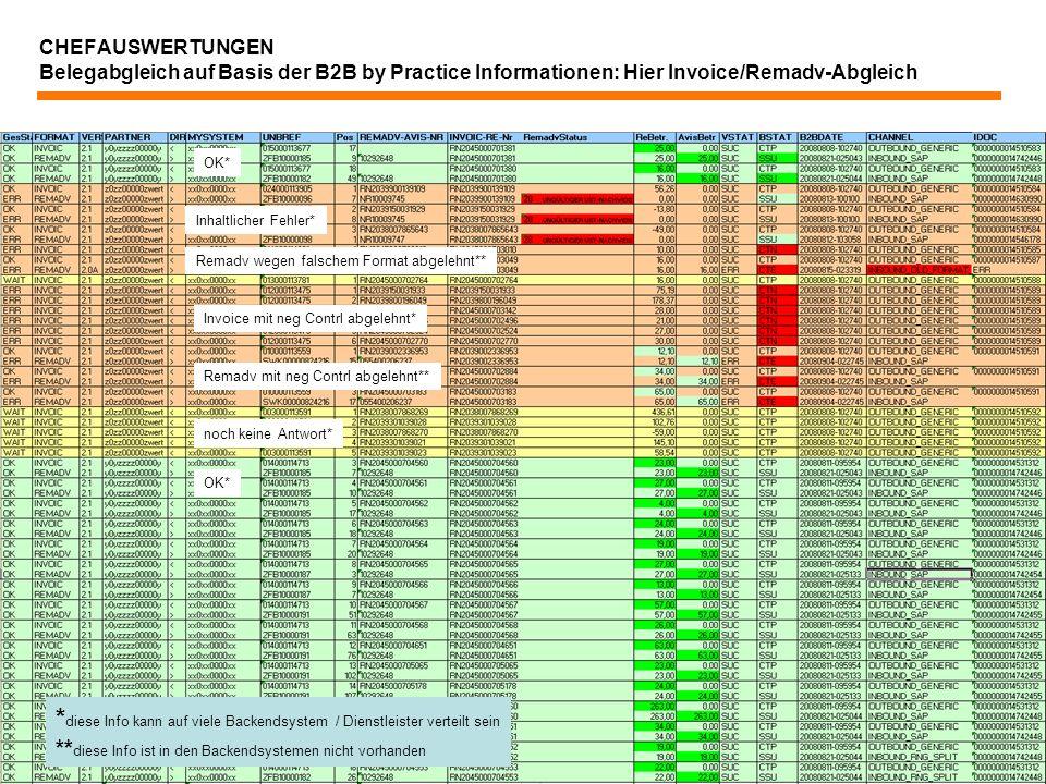 *diese Info kann auf viele Backendsystem / Dienstleister verteilt sein