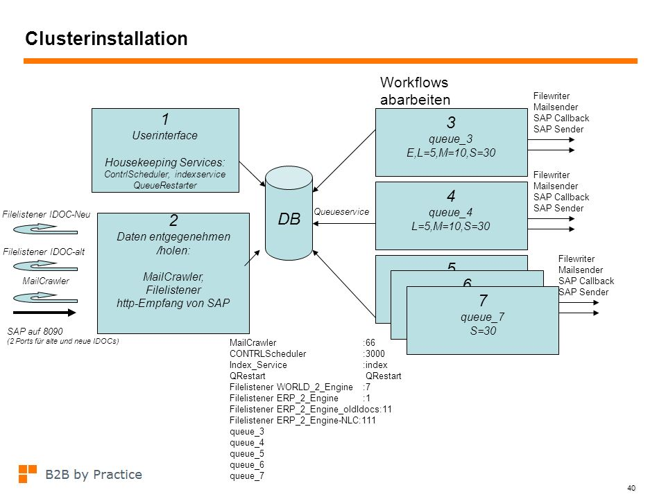 Clusterinstallation 1 3 4 DB 2 5 6 7 Workflows abarbeiten