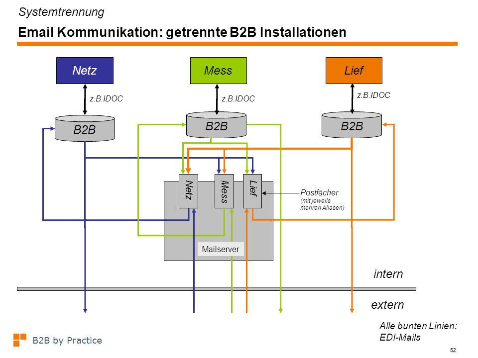 Email Kommunikation: getrennte B2B Installationen