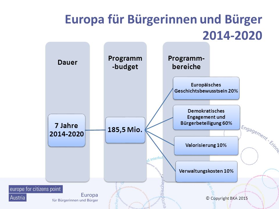 Europa für Bürgerinnen und Bürger 2014-2020