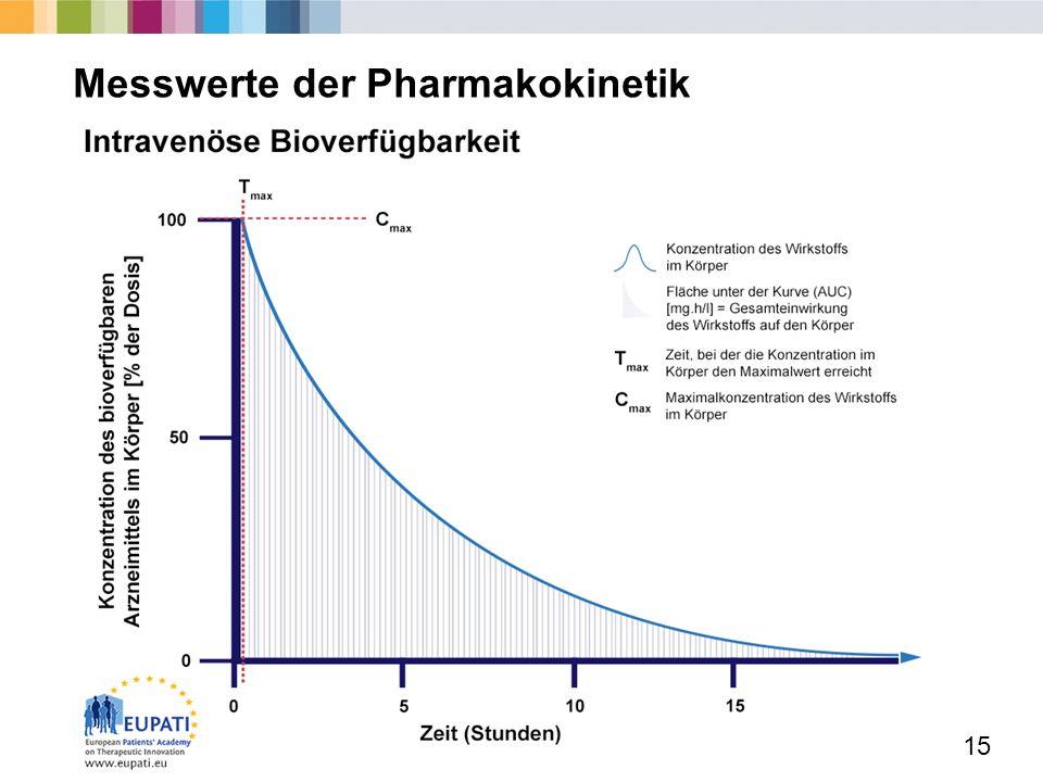 Messwerte der Pharmakokinetik
