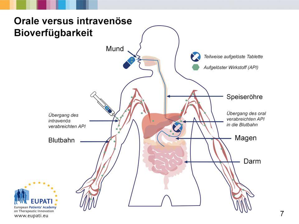 Die Absorption (Übergang in den Blutkreislauf und Bioverfügbarkeit) ist je nach Verabreichungsweg unterschiedlich.