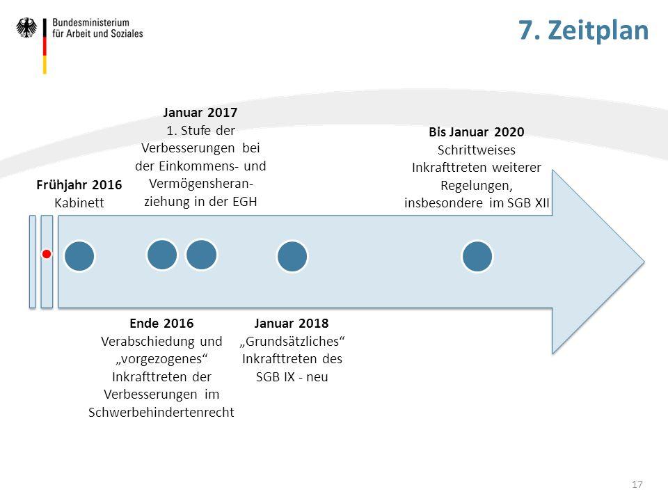 """""""Grundsätzliches Inkrafttreten des SGB IX - neu"""