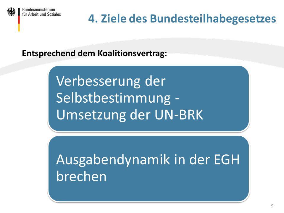 4. Ziele des Bundesteilhabegesetzes