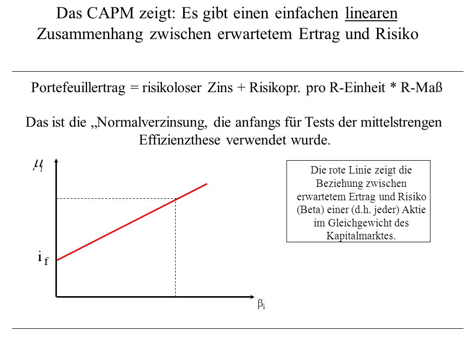 Das CAPM zeigt: Es gibt einen einfachen linearen