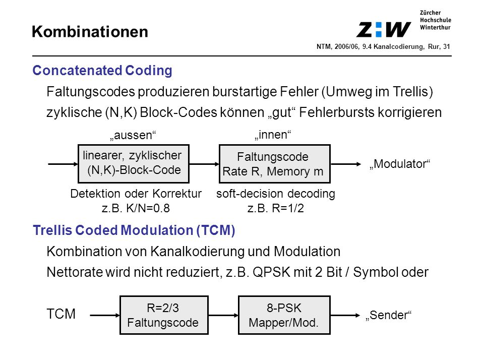 Kombinationen Concatenated Coding