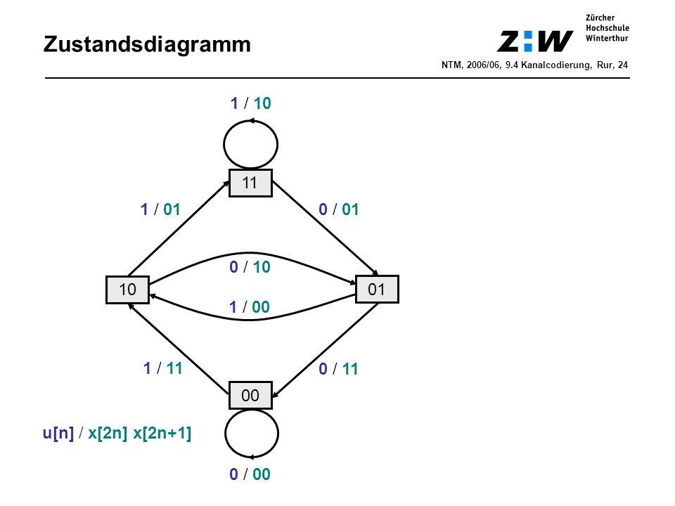 Zustandsdiagramm 1 / 10 11 1 / 01 0 / 01 0 / 10 10 01 1 / 00 1 / 11