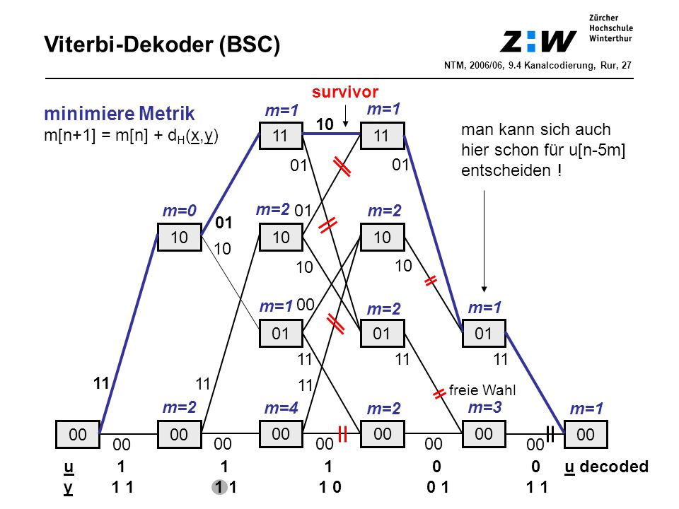 Viterbi-Dekoder (BSC)