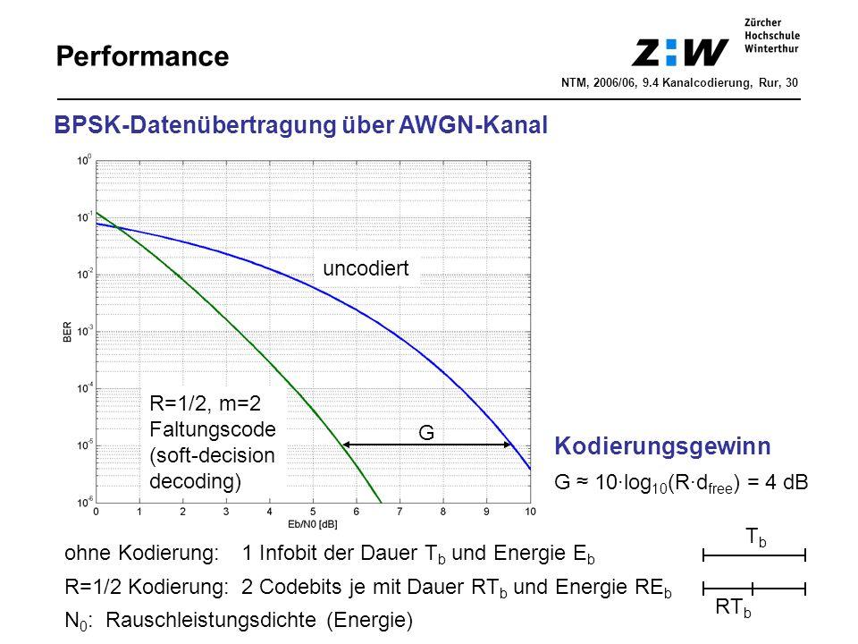 Performance BPSK-Datenübertragung über AWGN-Kanal Kodierungsgewinn