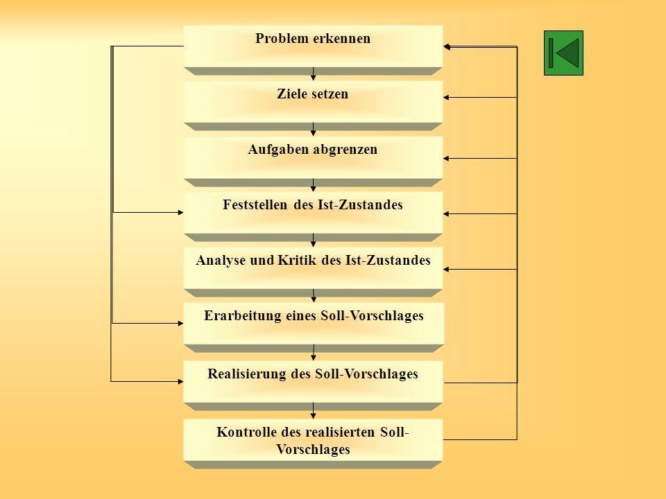 Stufen der Ablauforganisation