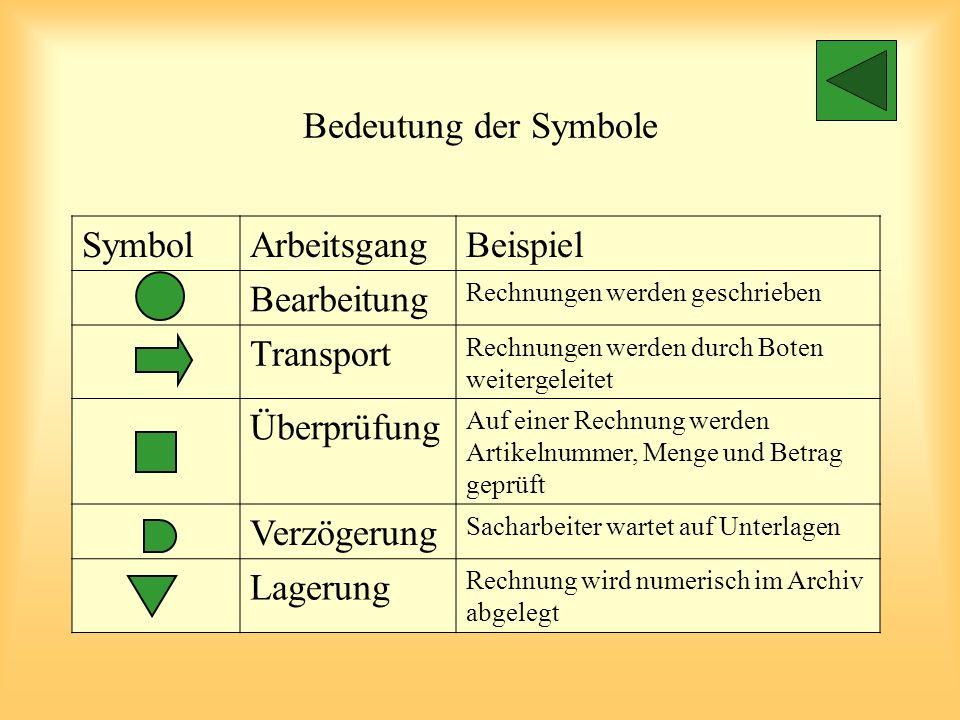 Bedeutung der Symbole Symbol Arbeitsgang Beispiel Bearbeitung