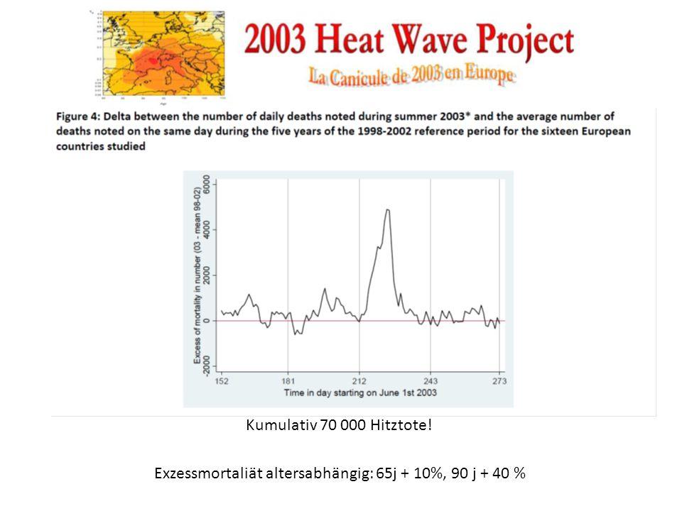 Kumulativ 70 000 Hitztote! Exzessmortaliät altersabhängig: 65j + 10%, 90 j + 40 %