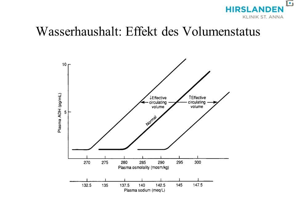 Wasserhaushalt: Effekt des Volumenstatus