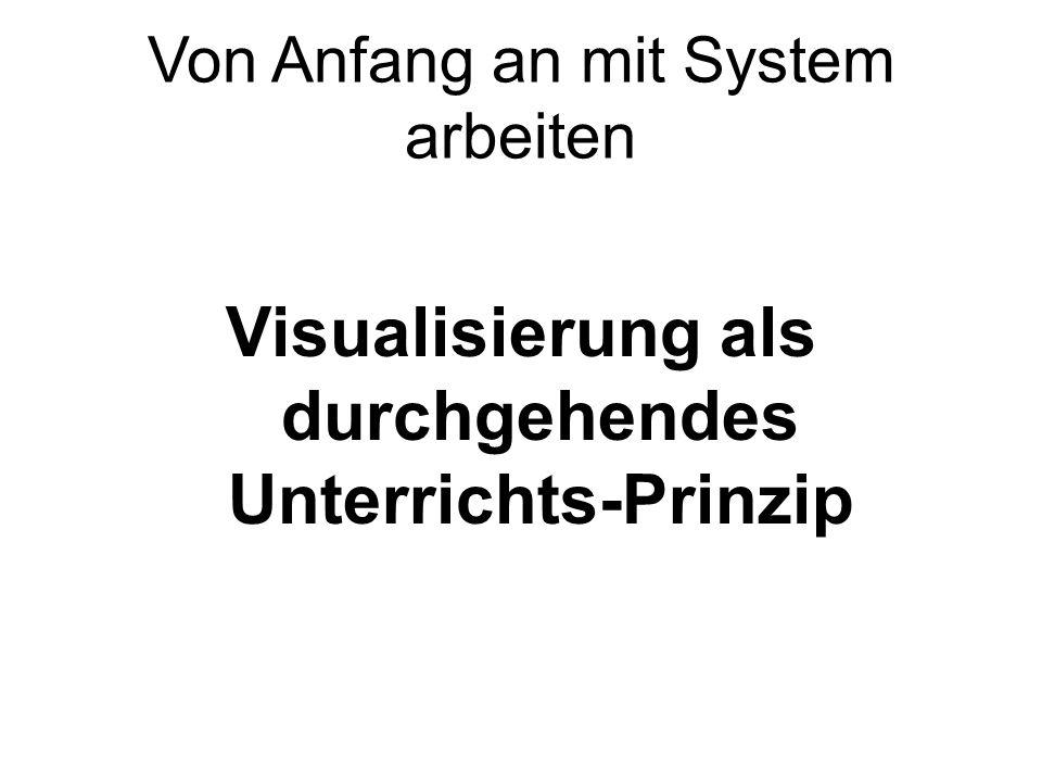 Visualisierung als durchgehendes Unterrichts-Prinzip