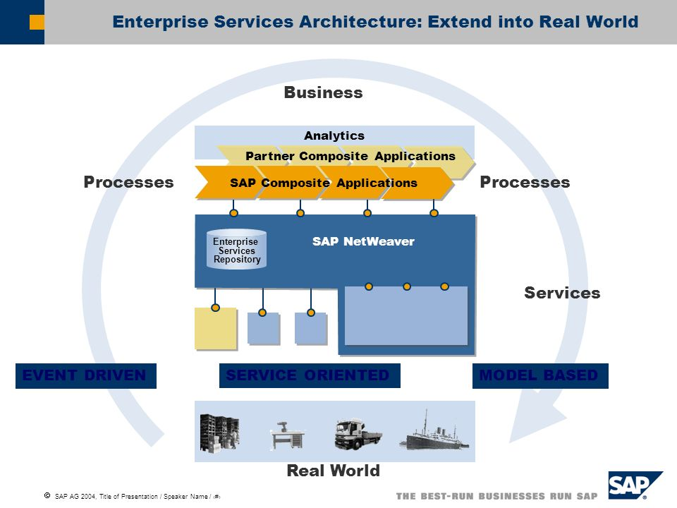 Enterprise Services Architecture: Extend into Real World