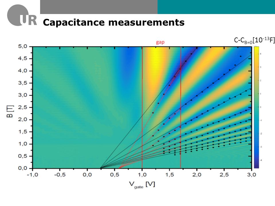 Capacitance measurements
