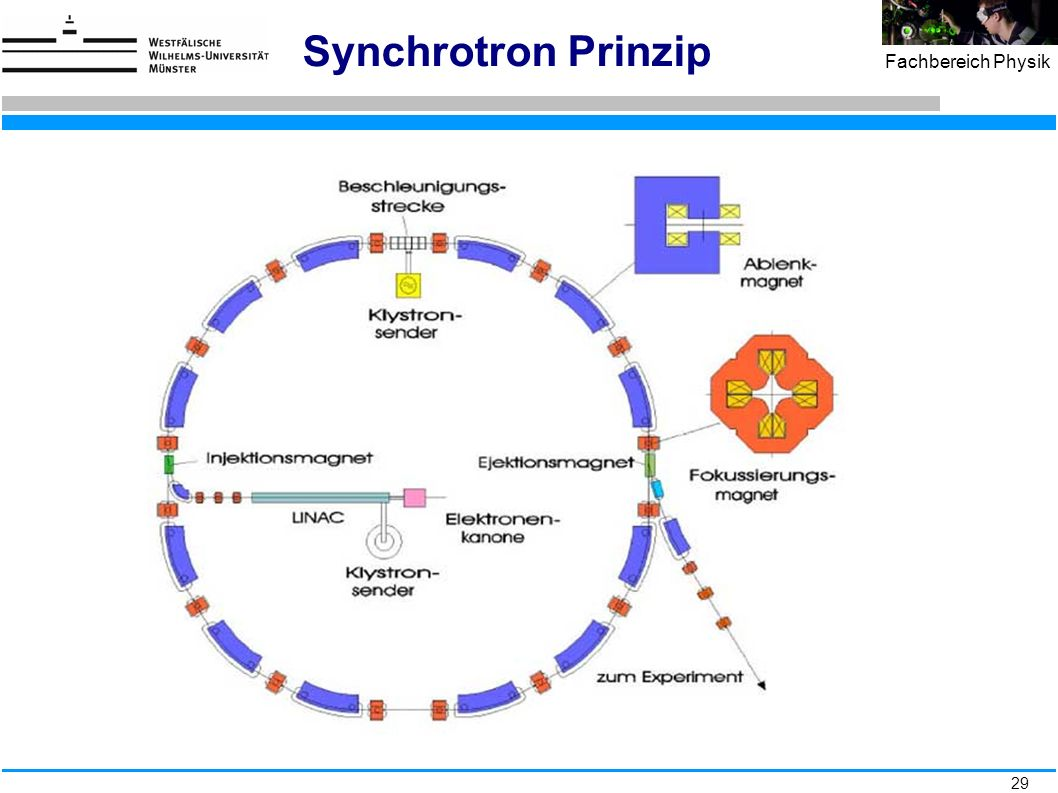 Synchrotron Prinzip