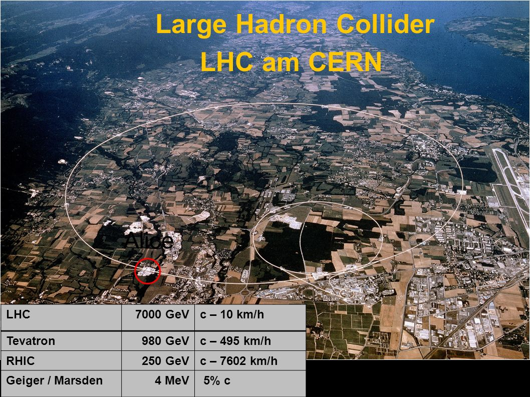 Large Hadron Collider LHC am CERN Alice LHC 7000 GeV c – 10 km/h