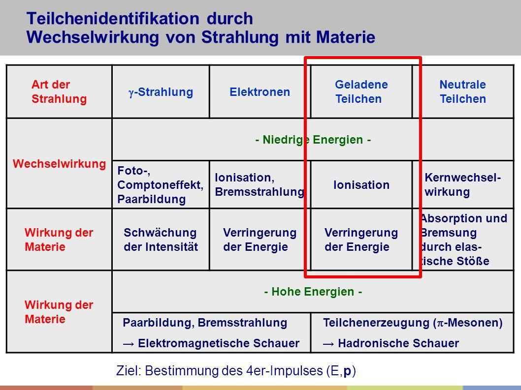 Teilchenidentifikation durch Wechselwirkung von Strahlung mit Materie