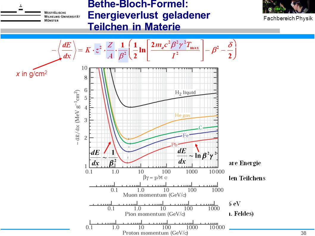 Bethe-Bloch-Formel: Energieverlust geladener Teilchen in Materie