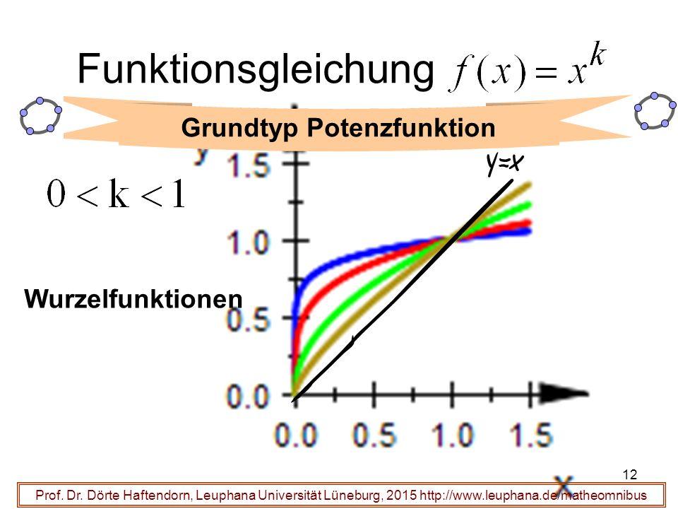 Grundtyp Potenzfunktion