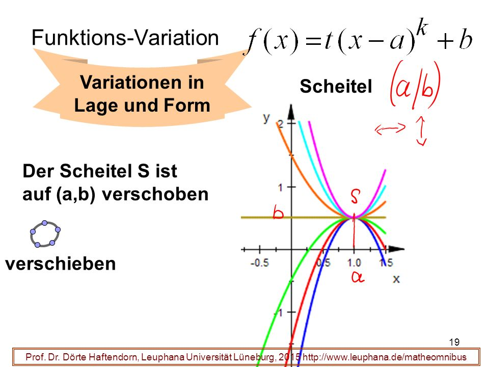 Variationen in Lage und Form