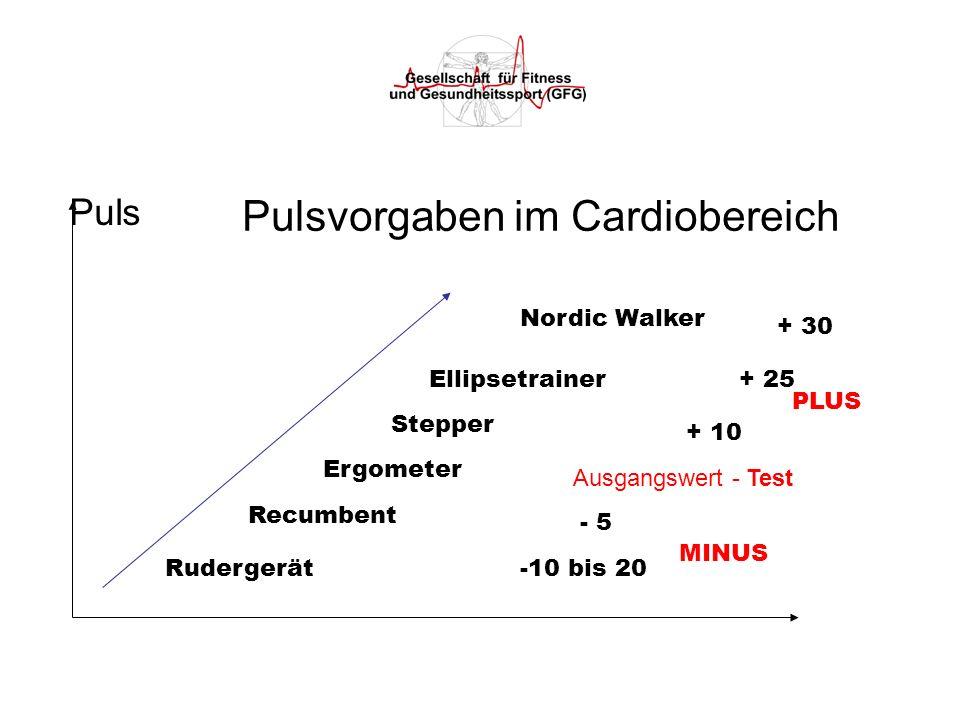 Pulsvorgaben im Cardiobereich