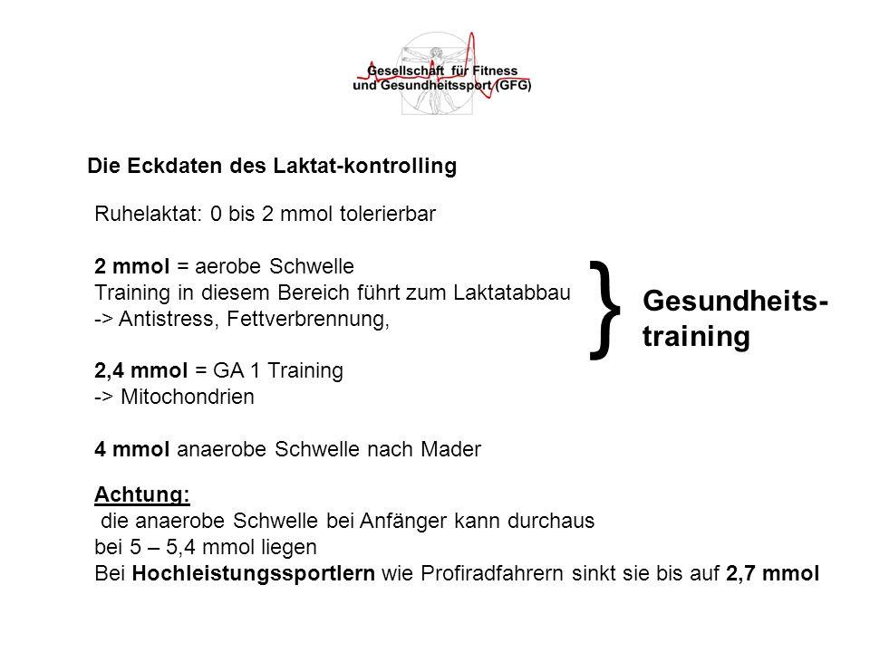 } Gesundheits- training Die Eckdaten des Laktat-kontrolling