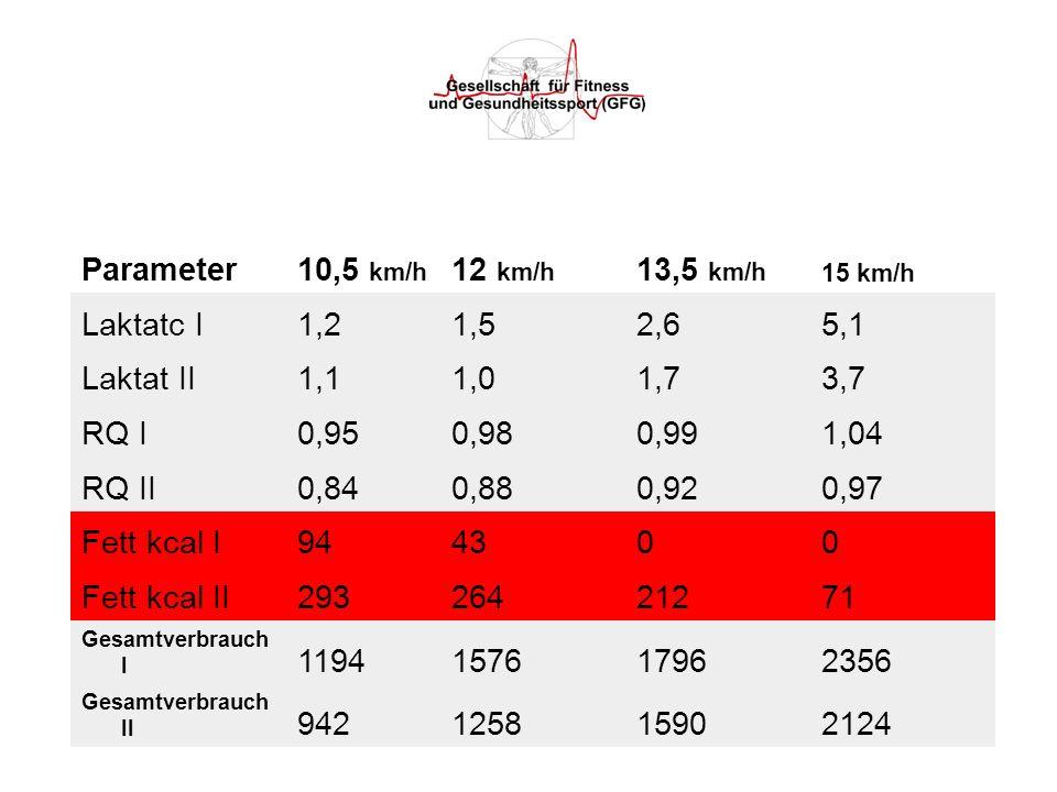 Parameter 10,5 km/h 12 km/h 13,5 km/h Laktatc I 1,2 1,5 2,6 5,1