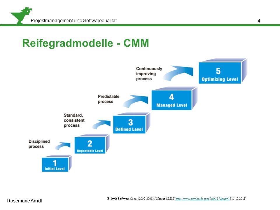 Reifegradmodelle - CMM