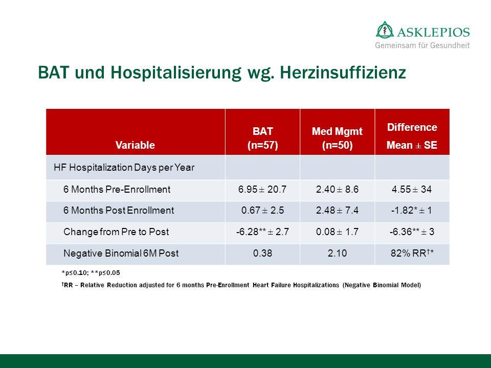BAT und Hospitalisierung wg. Herzinsuffizienz