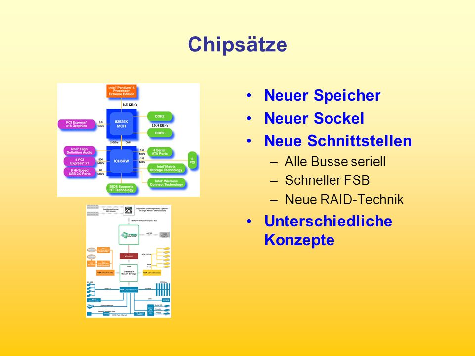 Chipsätze Neuer Speicher Neuer Sockel Neue Schnittstellen