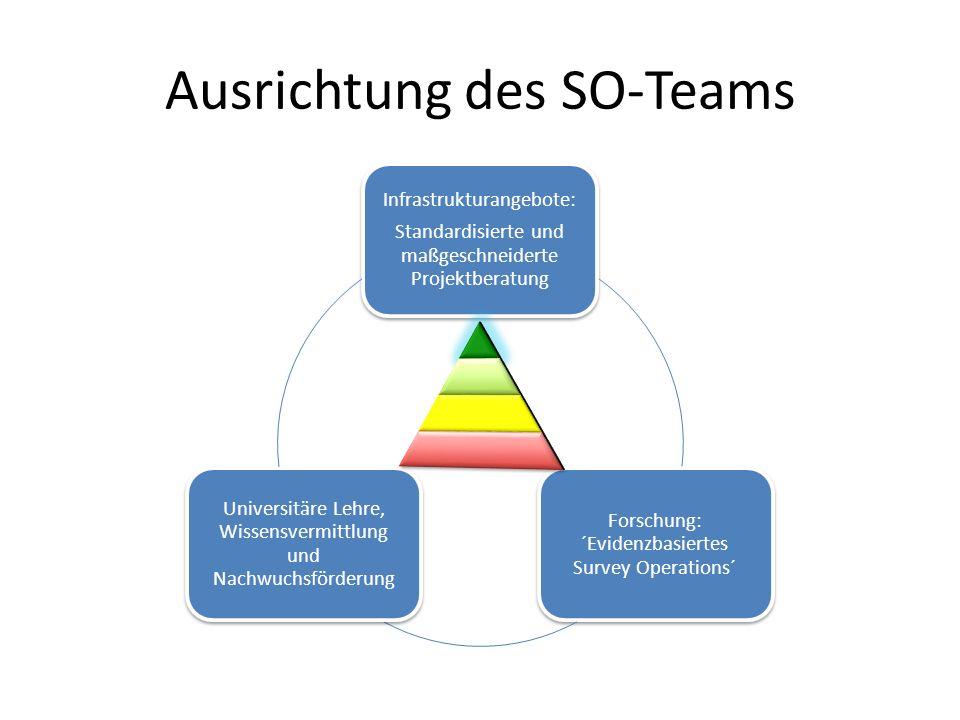 Ausrichtung des SO-Teams