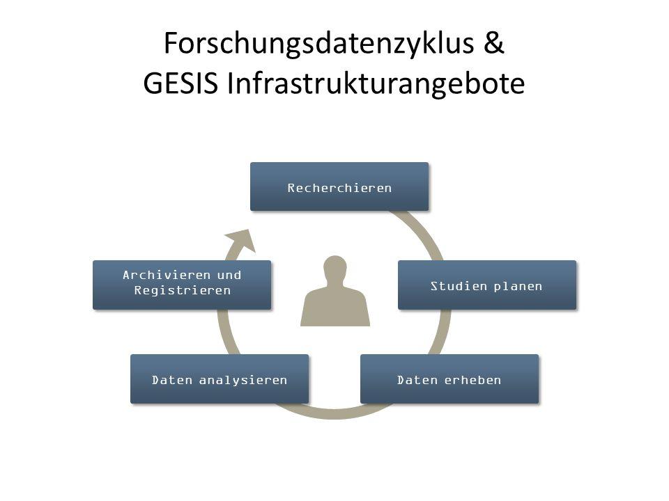 Forschungsdatenzyklus & GESIS Infrastrukturangebote