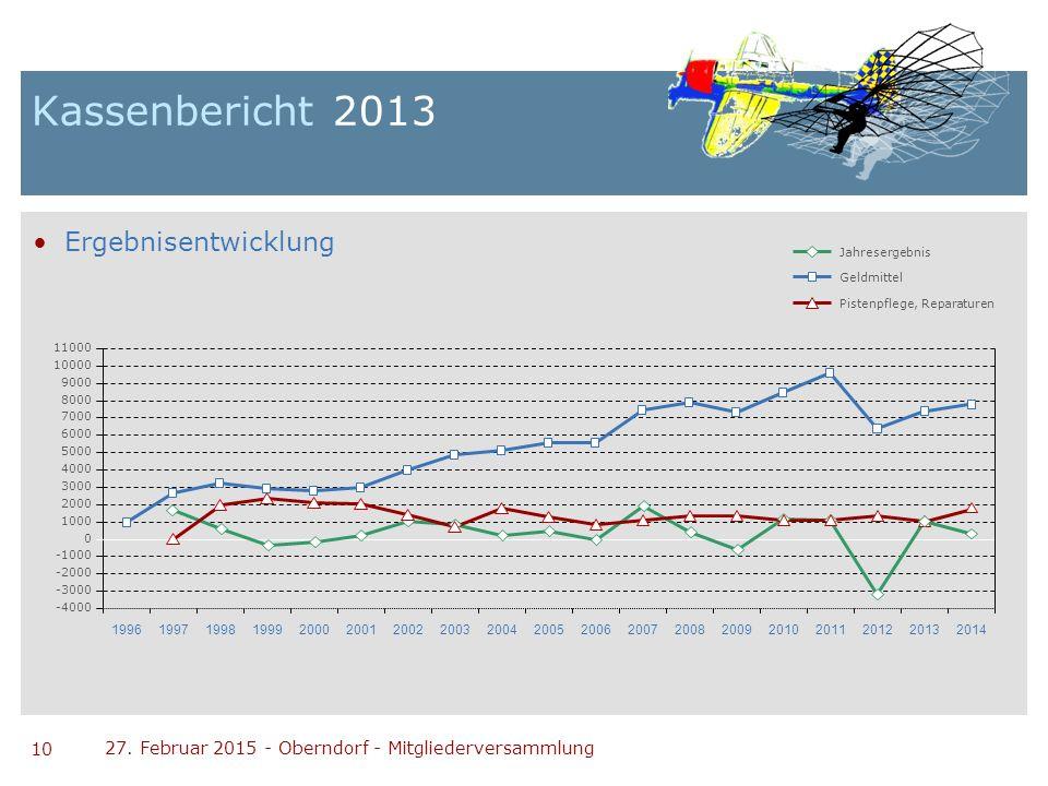 Kassenbericht 2013 Ergebnisentwicklung