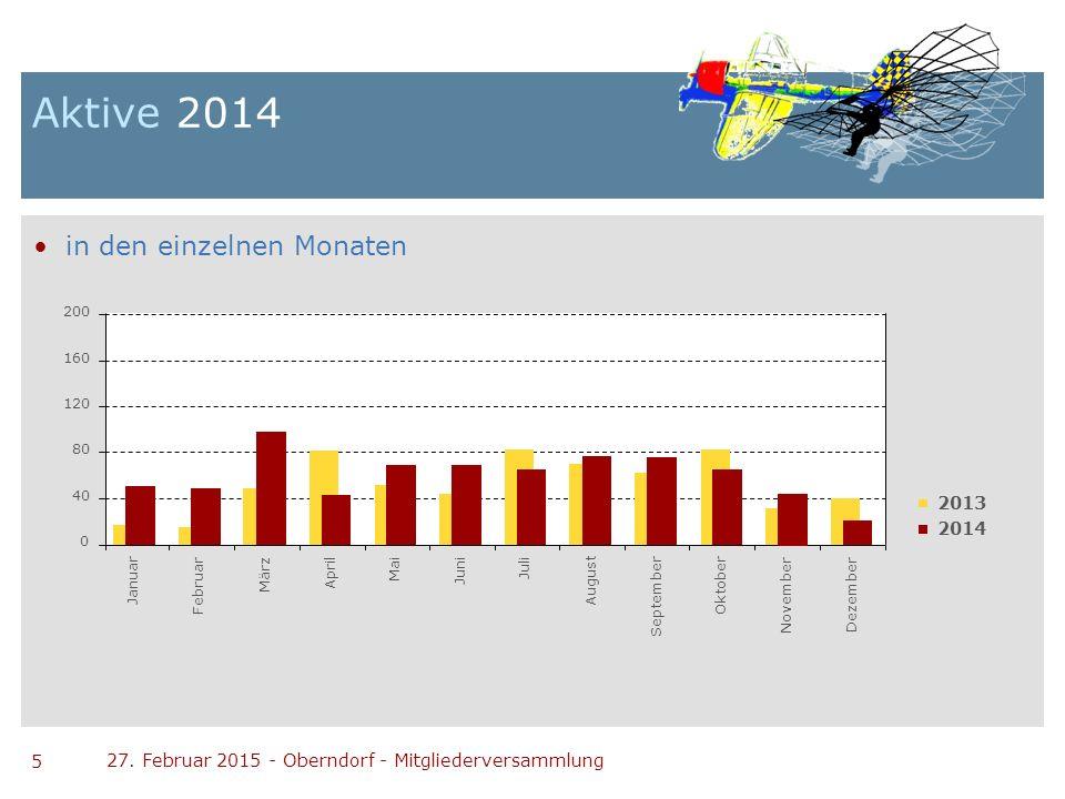 Aktive 2014 in den einzelnen Monaten 2013 2014