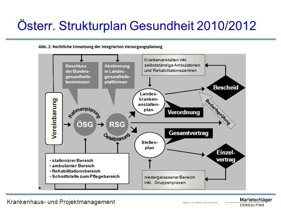 Österr. Strukturplan Gesundheit 2010/2012