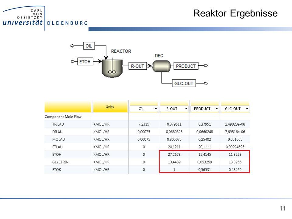 Reaktor Ergebnisse - Ergebnisse weisen auf Probleme durch die Abtrennung hin.