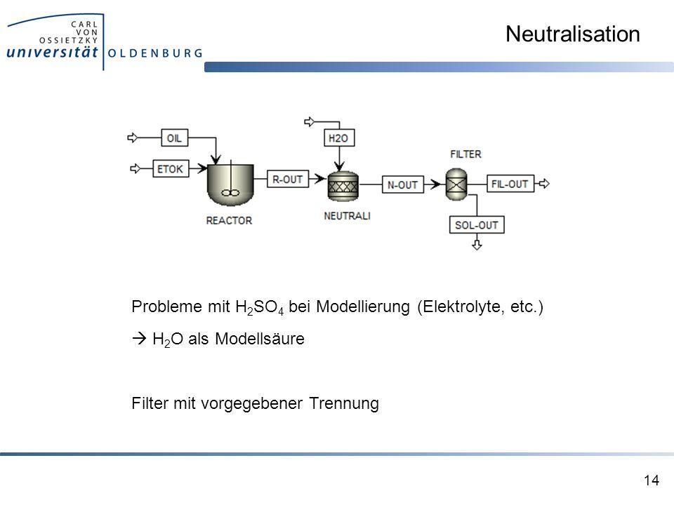 Neutralisation Probleme mit H2SO4 bei Modellierung (Elektrolyte, etc.)