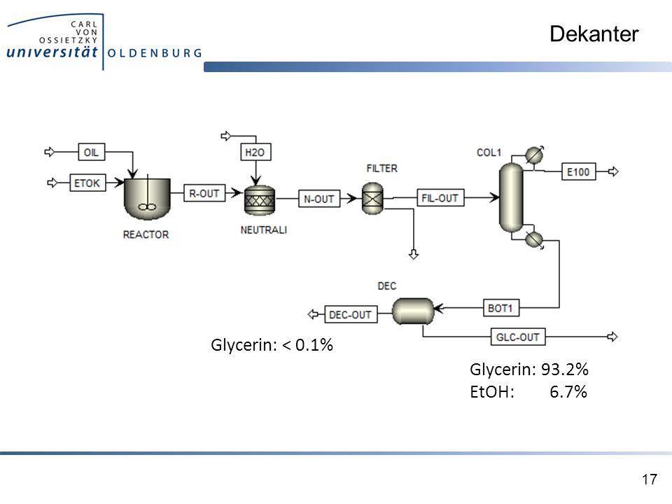 Dekanter Glycerin: < 0.1% Glycerin: 93.2% EtOH: 6.7%